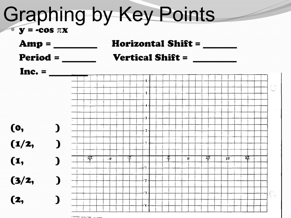 Graphing by Key Points y = -cos  x Amp = _________ Horizontal Shift = _______ Period = _______ Vertical Shift = _________ Inc. = ________ (0, ) (1/2,