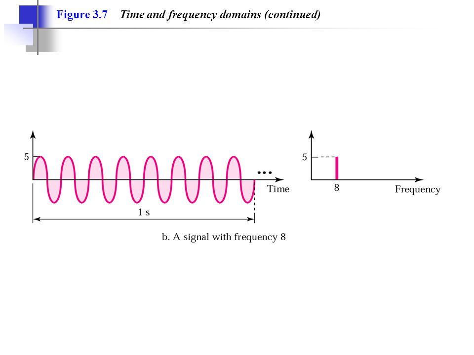 Figure 3.7 Time and frequency domains (continued)