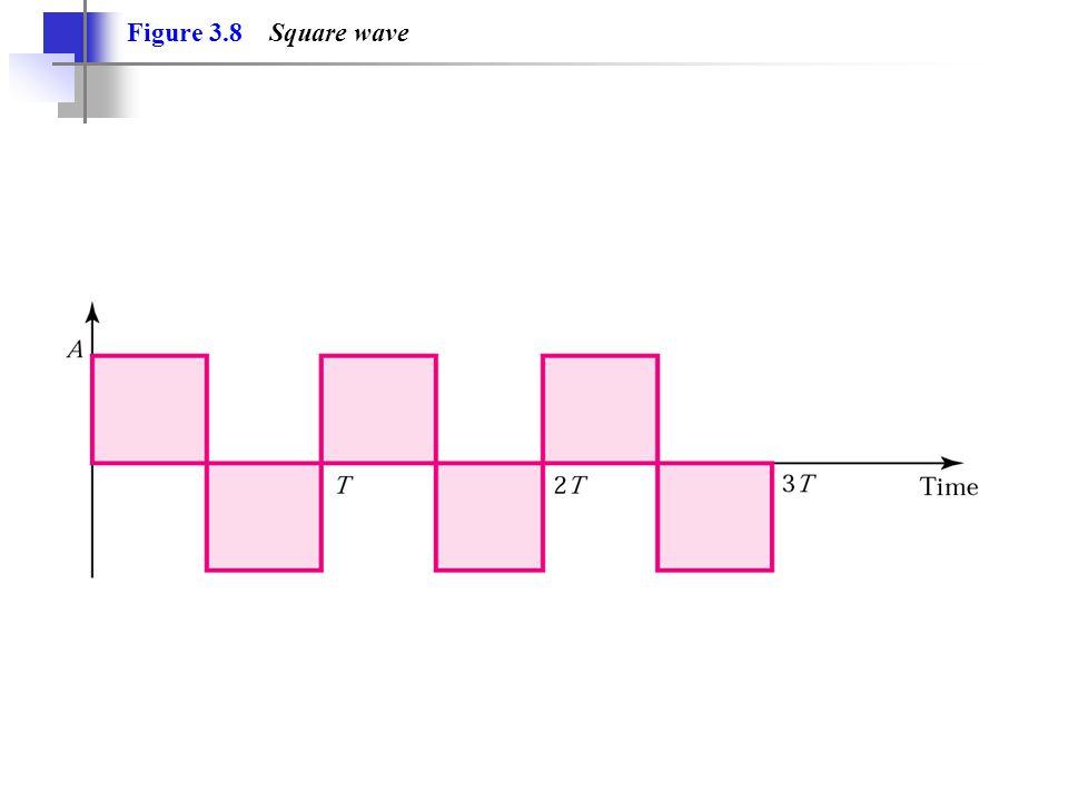 Figure 3.8 Square wave