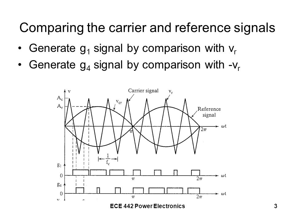 ECE 442 Power Electronics4 Comparing the carrier and reference signals