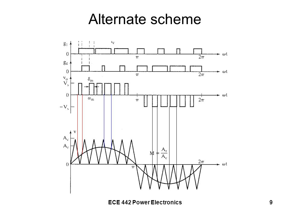 ECE 442 Power Electronics10 rms output voltage Depends on the modulation index, M Where δ m is the width of the mth pulse