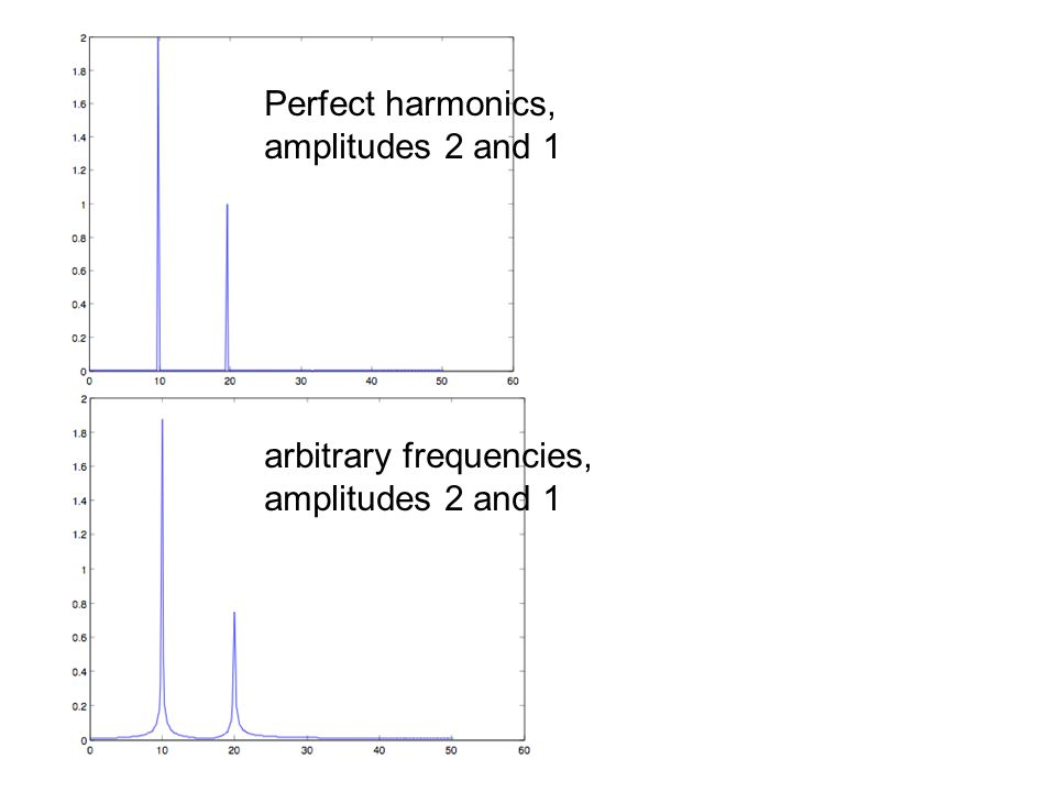 Perfect harmonics, amplitudes 2 and 1 arbitrary frequencies, amplitudes 2 and 1