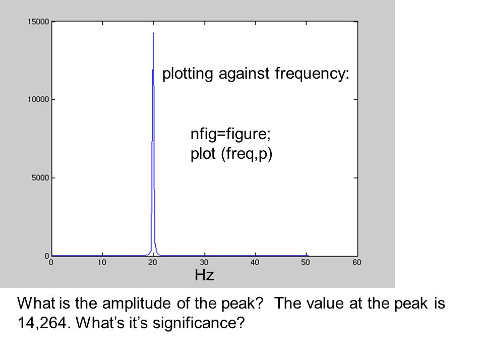 nfig=figure; plot (freq,p) What is the amplitude of the peak? The value at the peak is 14,264. What's it's significance? plotting against frequency: H