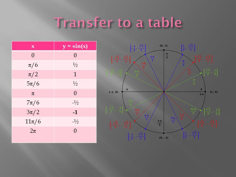 xy = sin(x) 00 π /6½ π /21 5 π /6½ π 0 7 π /6-½-½ 3 π /2 11 π /6-½-½ 2π2π 0