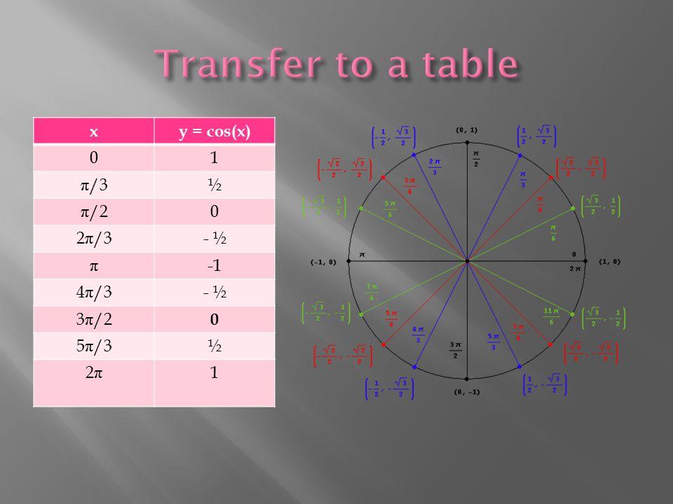 xy = cos(x) 01 π /3½ π /20 2 π /3- ½ π 4 π /3- ½ 3 π /2 0 5 π /3½ 2π2π 1