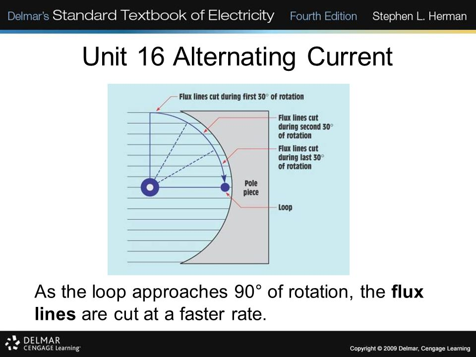 Unit 16 Alternating Current As the loop approaches 90° of rotation, the flux lines are cut at a faster rate.