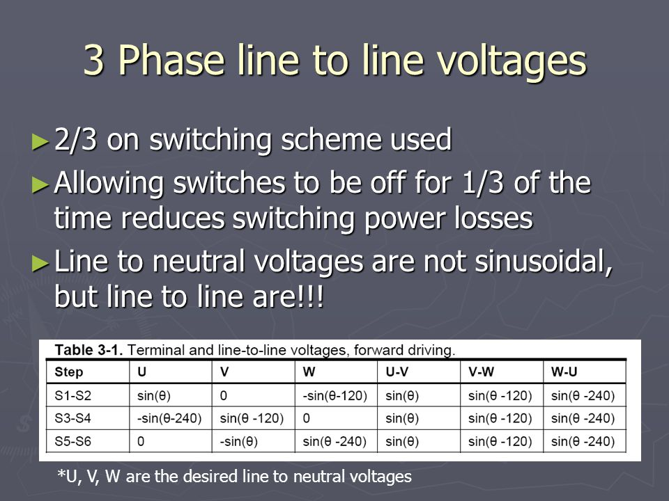 3 Phase line to line voltages ► 2/3 on switching scheme used ► Allowing switches to be off for 1/3 of the time reduces switching power losses ► Line to neutral voltages are not sinusoidal, but line to line are!!.