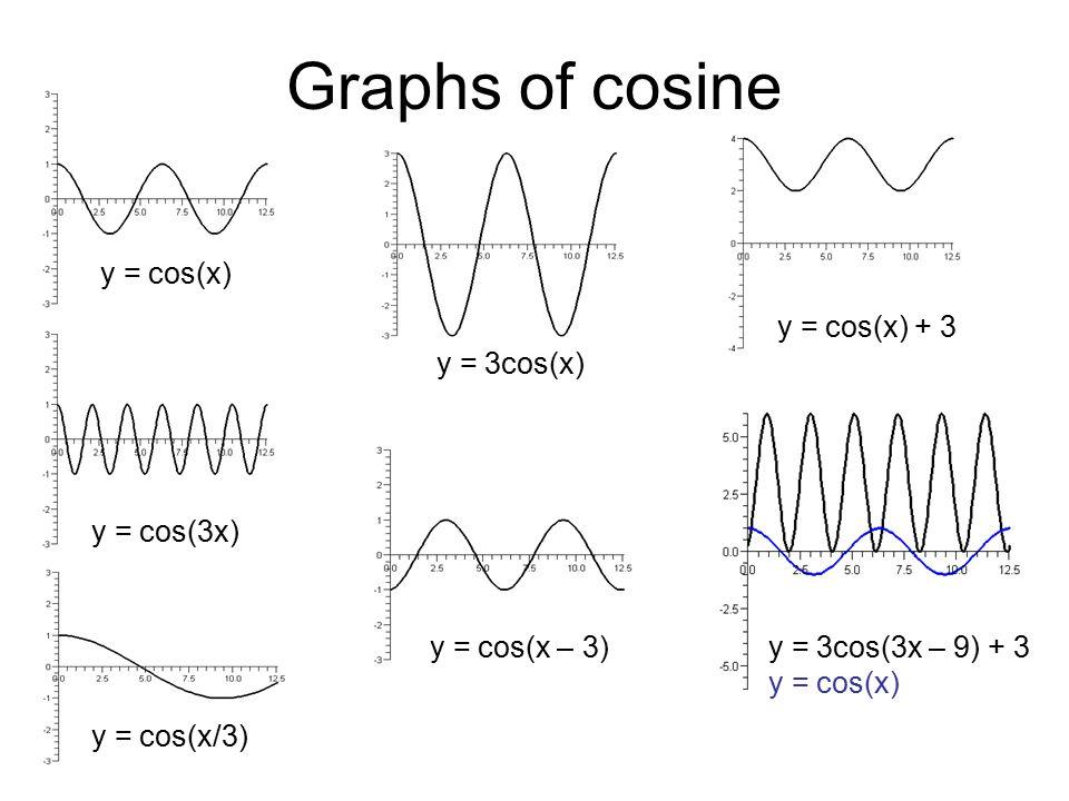 Graphs of cosine y = cos(x) y = cos(3x) y = cos(x – 3) y = 3cos(x) y = cos(x) + 3 y = 3cos(3x – 9) + 3 y = cos(x) y = cos(x/3)