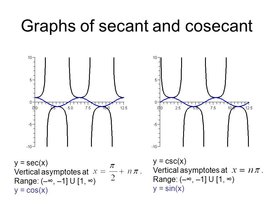 Graphs of secant and cosecant y = sec(x) Vertical asymptotes at Range: (–∞, –1] U [1, ∞) y = cos(x) y = csc(x) Vertical asymptotes at Range: (–∞, –1] U [1, ∞) y = sin(x)