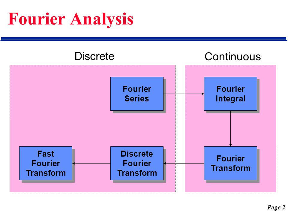 Page 2 Fourier Analysis Fourier Series Fourier Series Fourier Integral Fourier Integral Discrete Fourier Transform Discrete Fourier Transform Fourier
