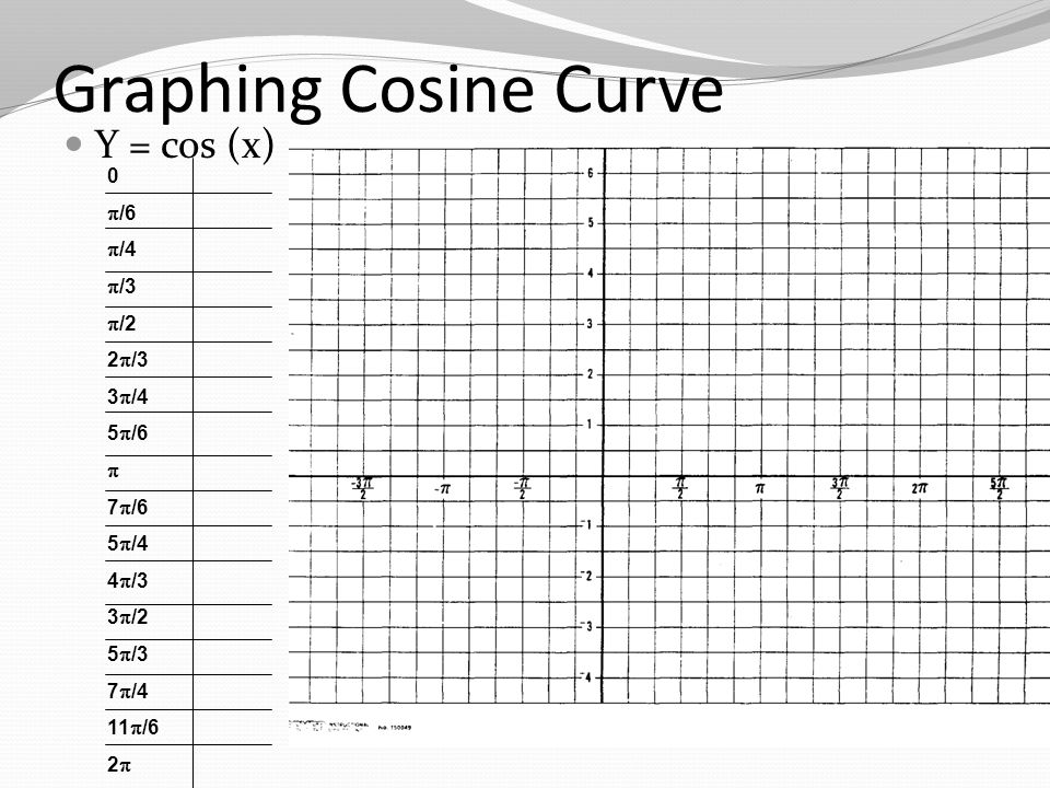 Graphing Cosine Curve Y = cos (x) 0  /6  /4  /3  /2 2  /3 3  /4 5  /6  7  /6 5  /4 4  /3 3  /2 5  /3 7  /4 11  /6 2 