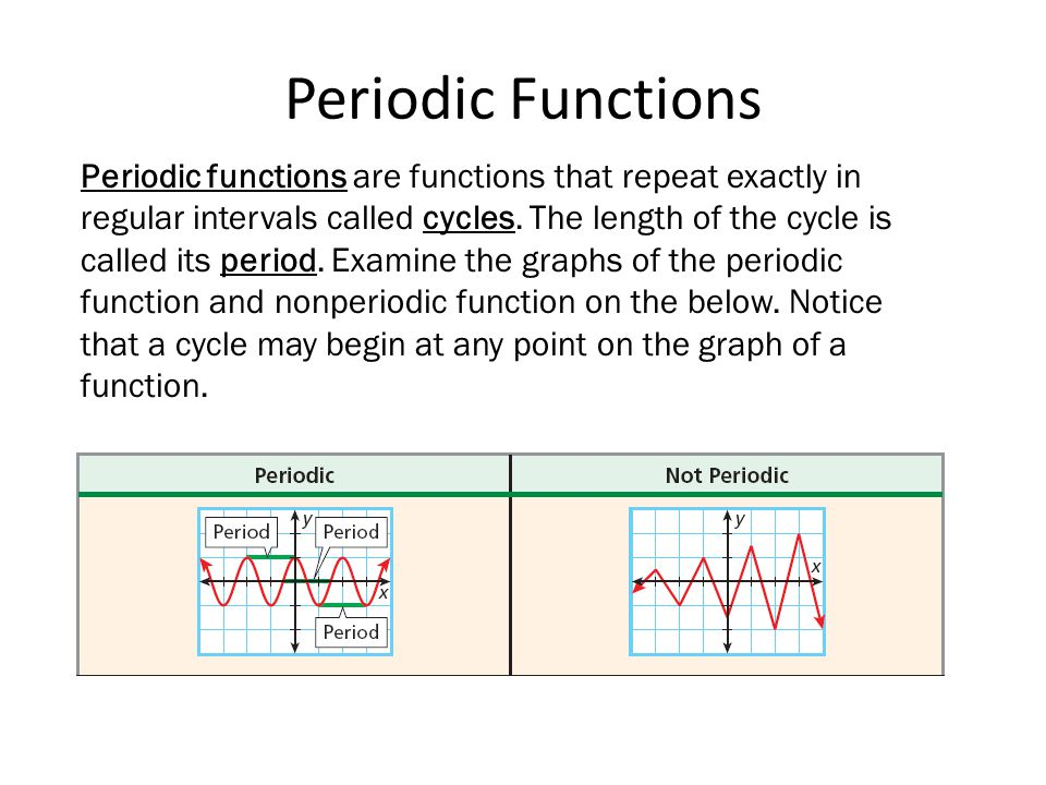 Periodic Functions Periodic functions are functions that repeat exactly in regular intervals called cycles. The length of the cycle is called its peri