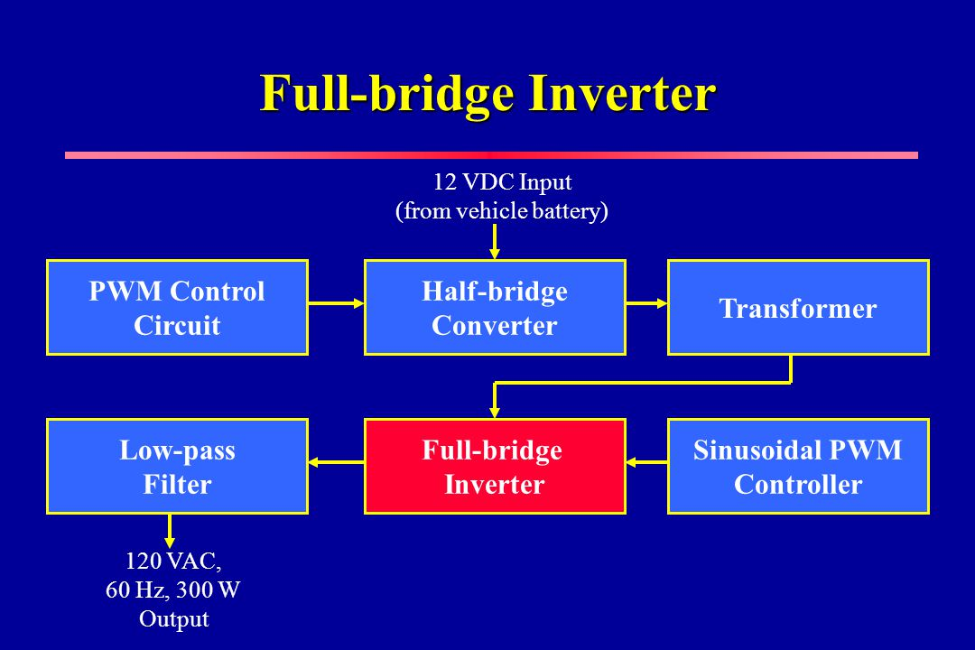 Full-bridge Inverter Full-bridge Inverter Sinusoidal PWM Controller Low-pass Filter PWM Control Circuit Half-bridge Converter Transformer 12 VDC Input (from vehicle battery) 120 VAC, 60 Hz, 300 W Output