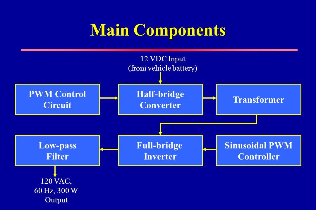 Main Components Full-bridge Inverter Sinusoidal PWM Controller Low-pass Filter PWM Control Circuit Half-bridge Converter Transformer 12 VDC Input (from vehicle battery) 120 VAC, 60 Hz, 300 W Output