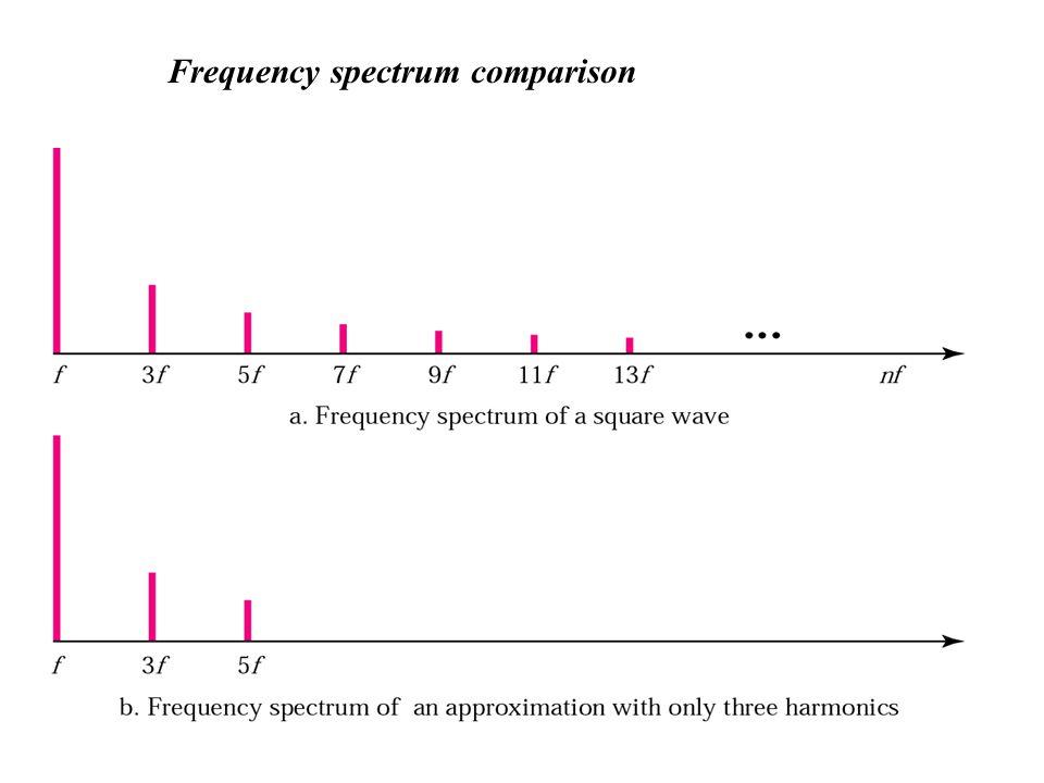 Frequency spectrum comparison