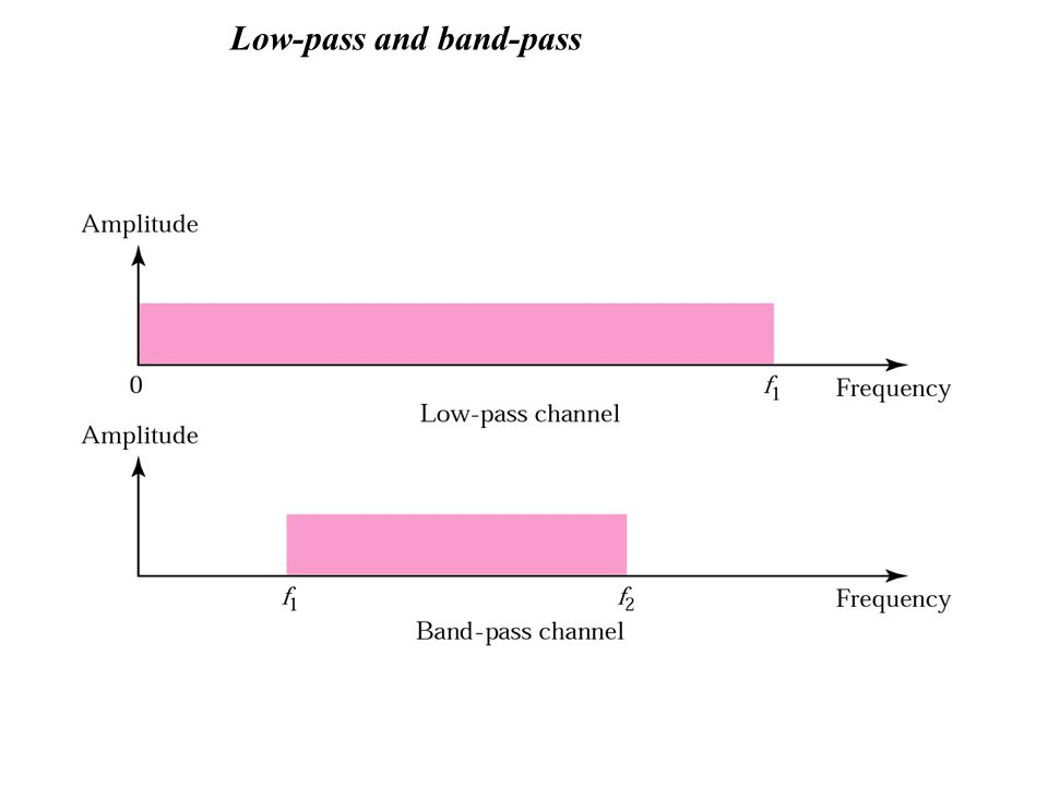 Low-pass and band-pass