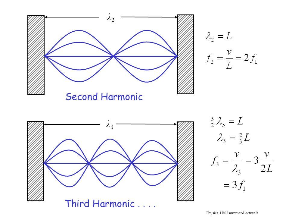 Physics 1B03summer-Lecture 9 λ2λ2 Second Harmonic Third Harmonic.... λ3λ3