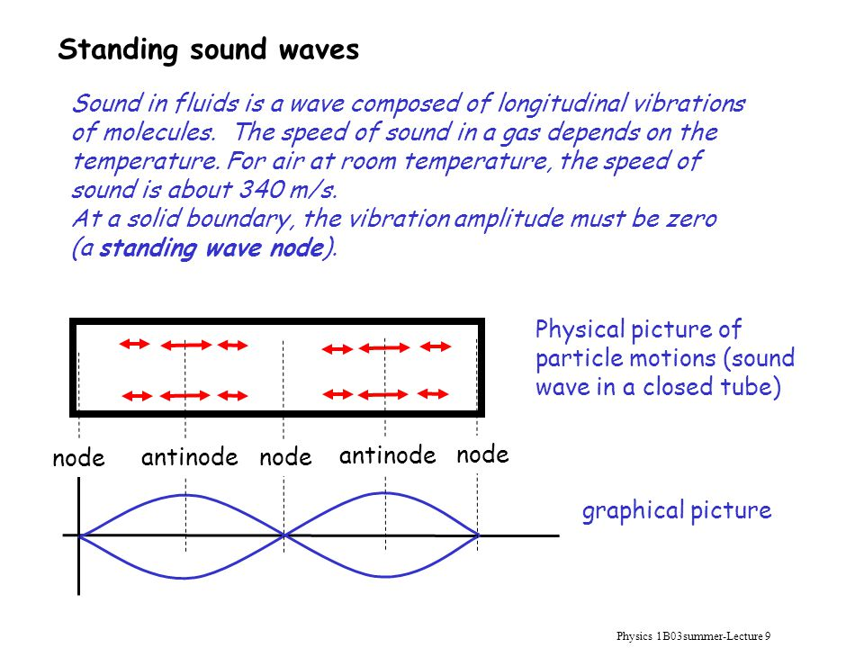 Standing sound waves Sound in fluids is a wave composed of longitudinal vibrations of molecules. The speed of sound in a gas depends on the temperatur