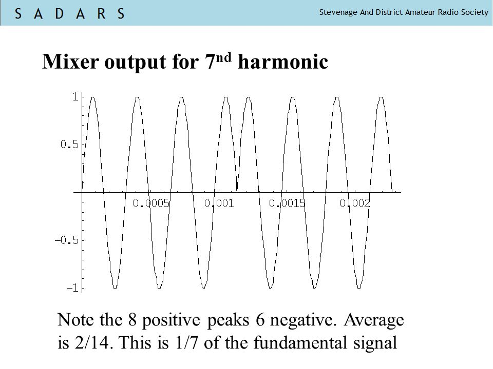 Mixer output for 7 nd harmonic Note the 8 positive peaks 6 negative. Average is 2/14. This is 1/7 of the fundamental signal