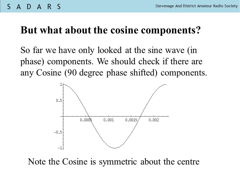 But what about the cosine components? So far we have only looked at the sine wave (in phase) components. We should check if there are any Cosine (90 d