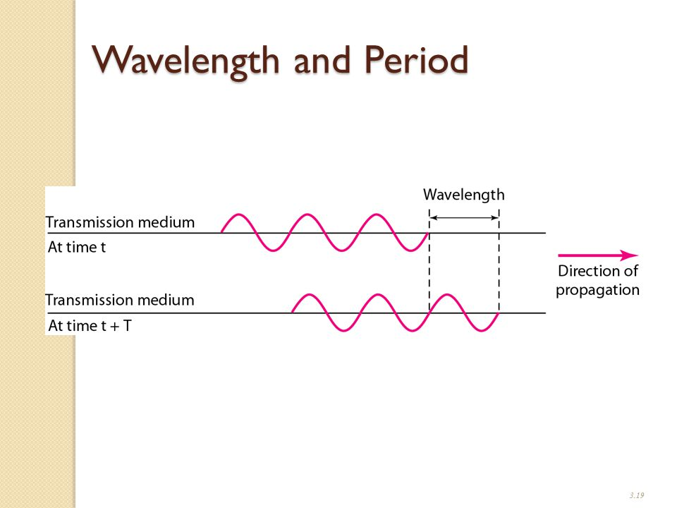 3.19 Wavelength and Period