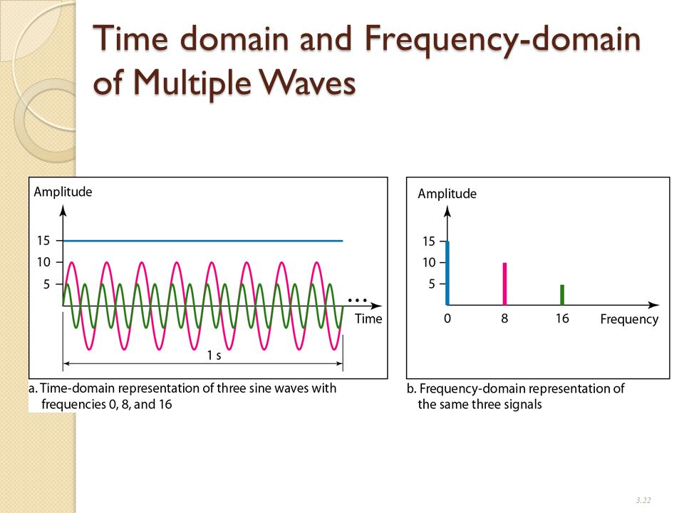 Time domain and Frequency-domain of Multiple Waves 3.22