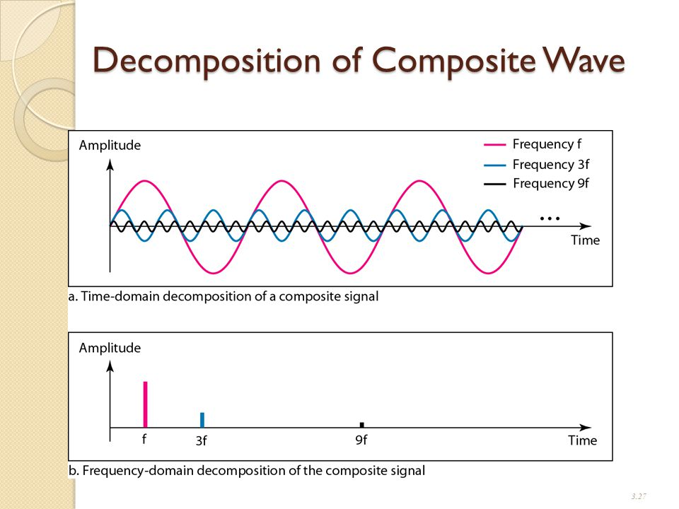 Decomposition of Composite Wave 3.27