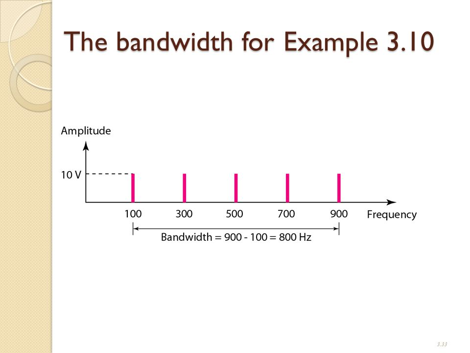The bandwidth for Example 3.10 3.33