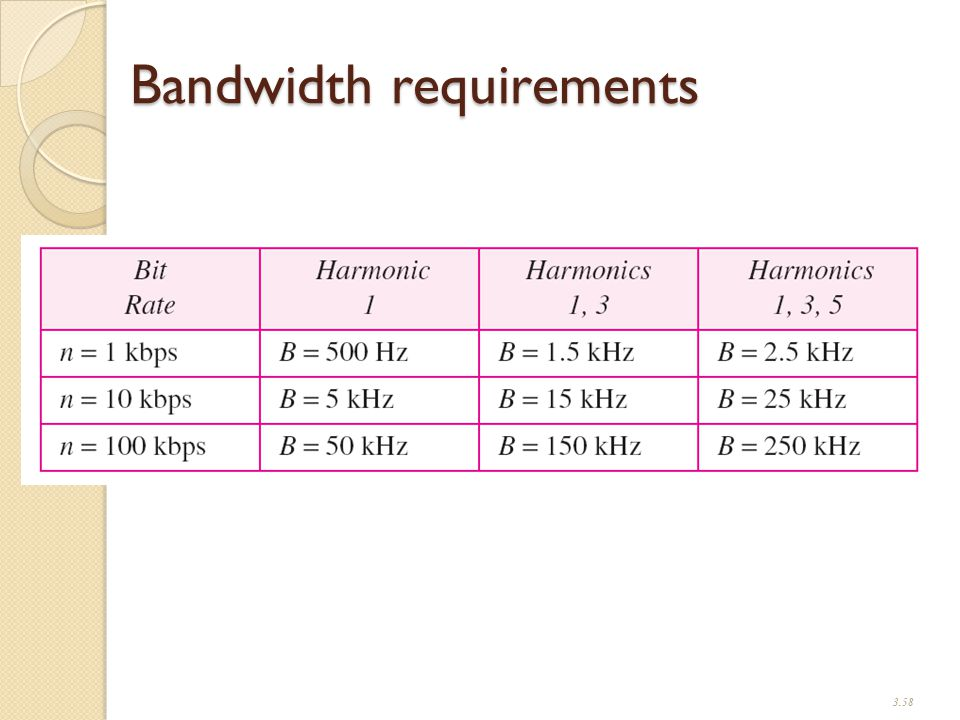 Bandwidth requirements 3.58