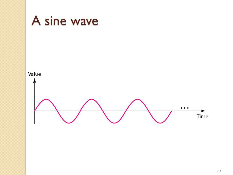 3.6 A sine wave
