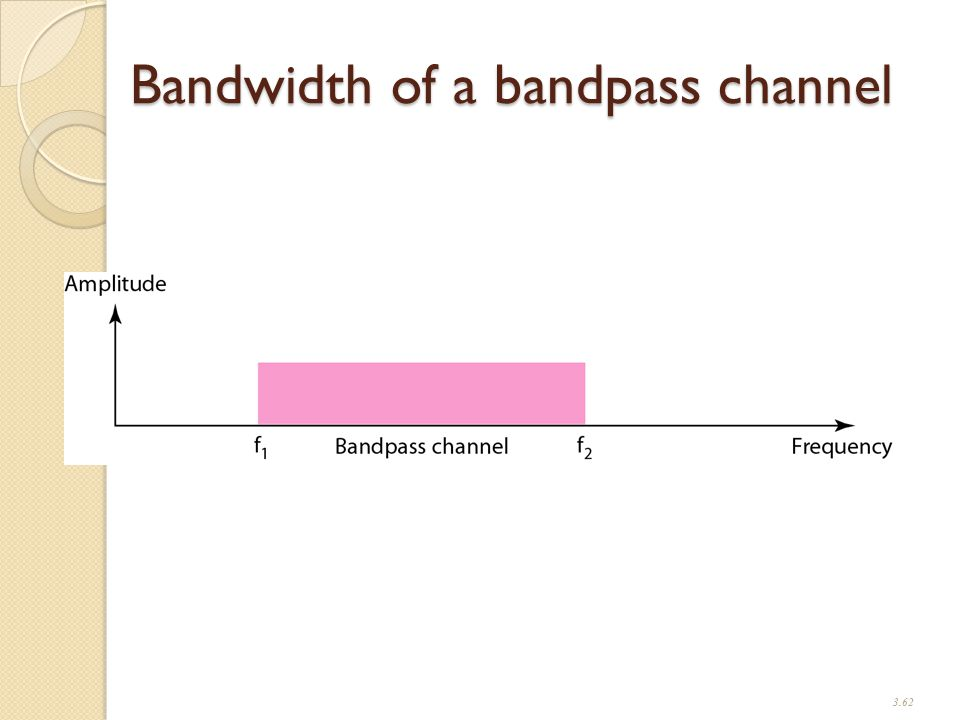Bandwidth of a bandpass channel 3.62
