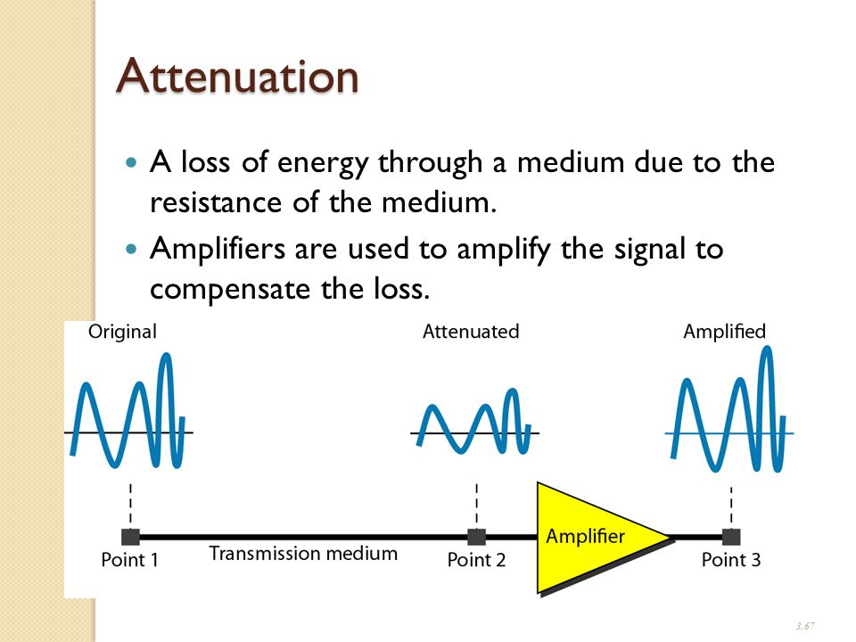 3.67 Attenuation A loss of energy through a medium due to the resistance of the medium.