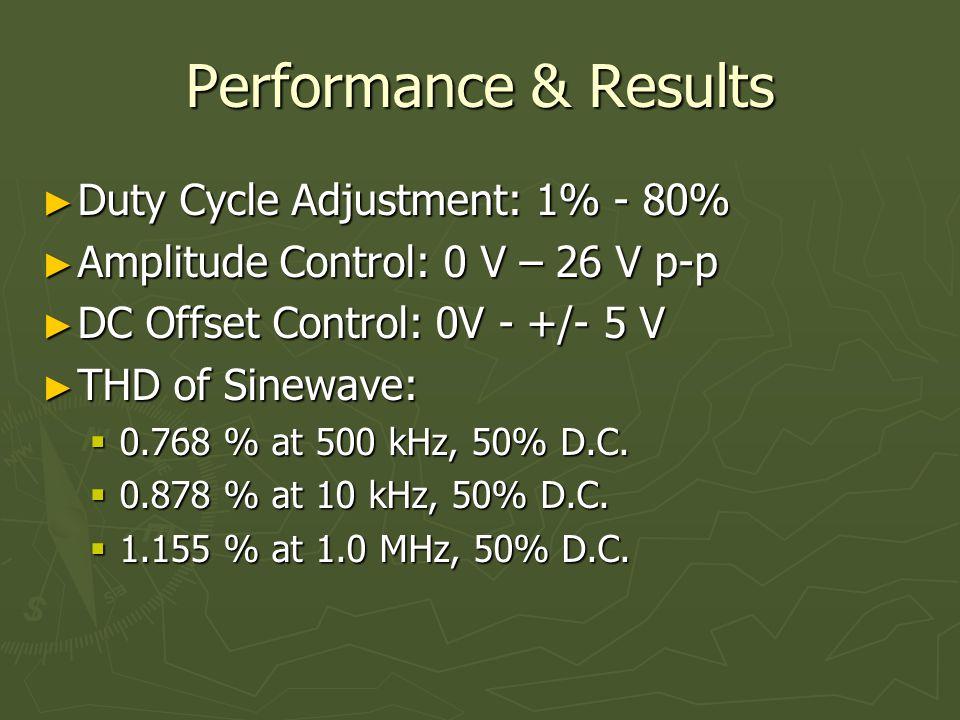 Performance & Results ► Duty Cycle Adjustment: 1% - 80% ► Amplitude Control: 0 V – 26 V p-p ► DC Offset Control: 0V - +/- 5 V ► THD of Sinewave:  0.768 % at 500 kHz, 50% D.C.