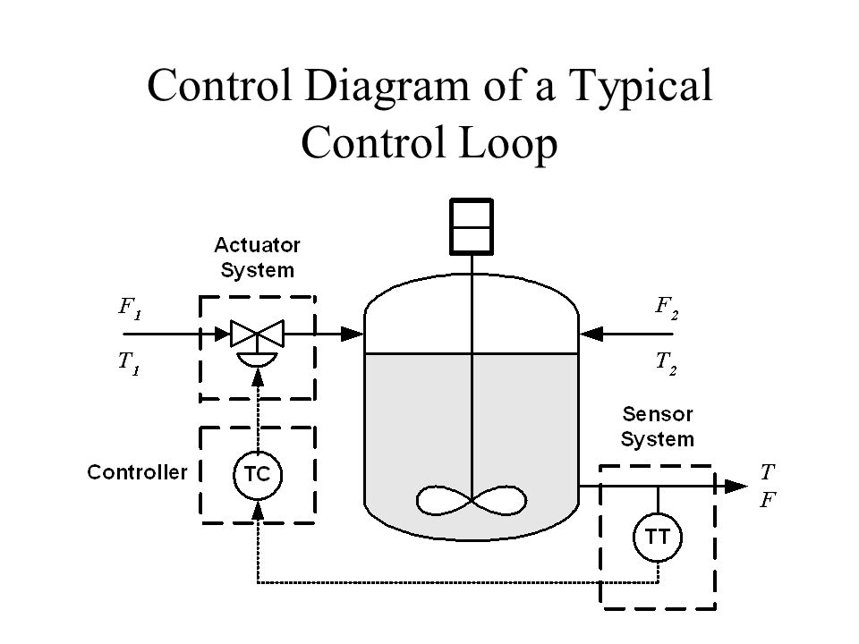 Control Diagram of a Typical Control Loop
