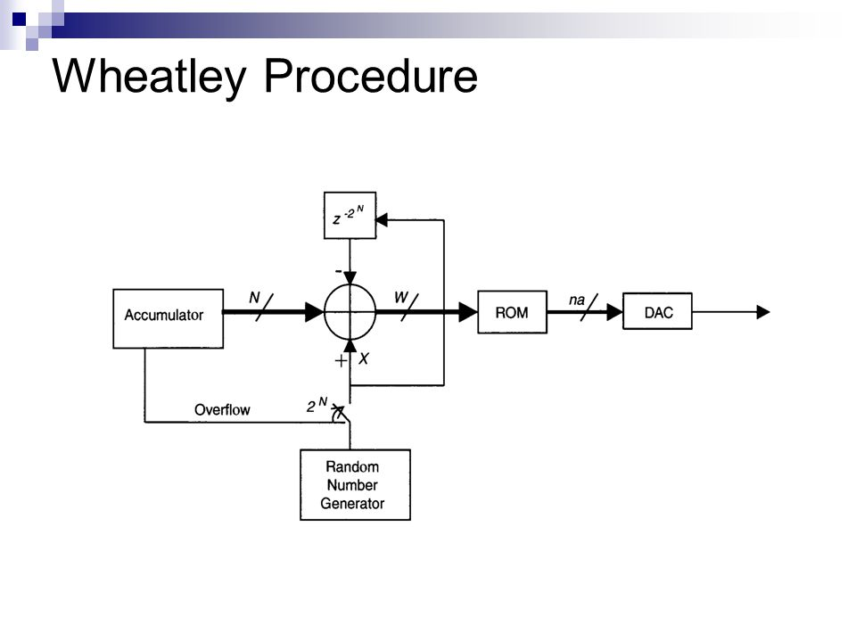 Wheatley Procedure