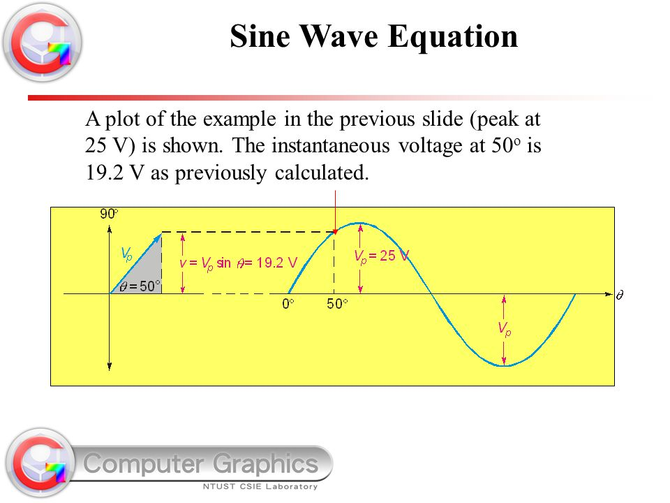 A plot of the example in the previous slide (peak at 25 V) is shown. The instantaneous voltage at 50 o is 19.2 V as previously calculated. Sine Wave E