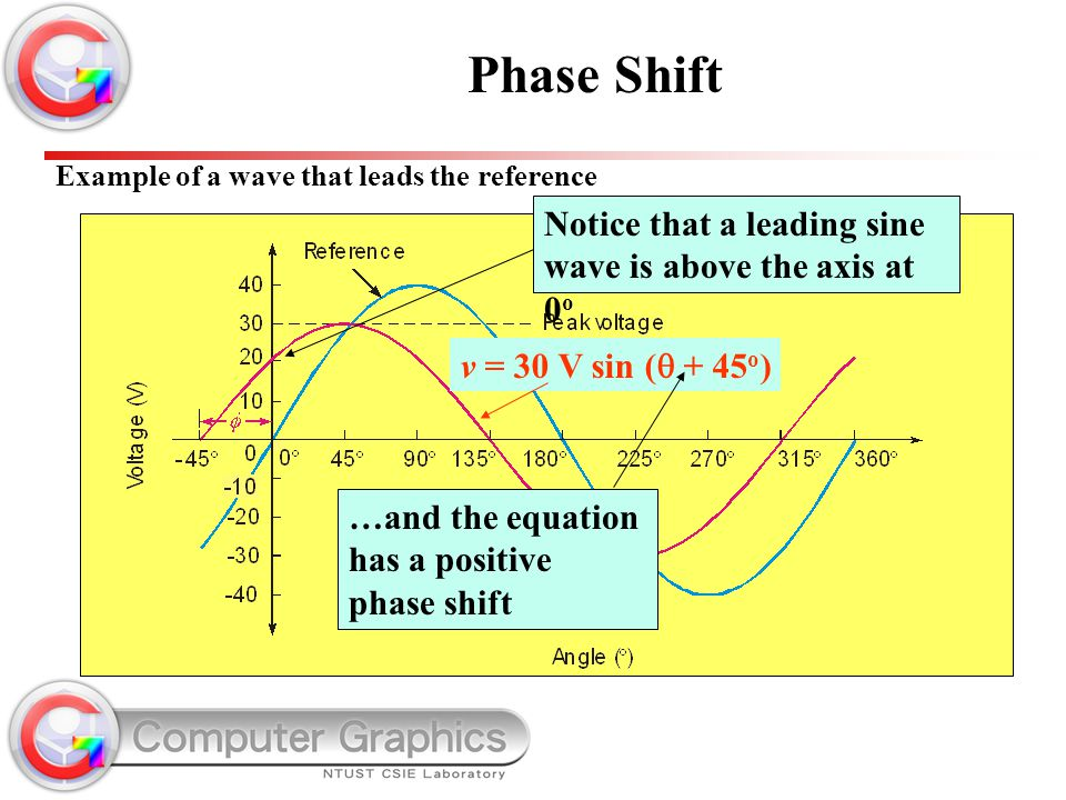 Notice that a leading sine wave is above the axis at 0 o Example of a wave that leads the reference v = 30 V sin (  + 45 o ) …and the equation has a