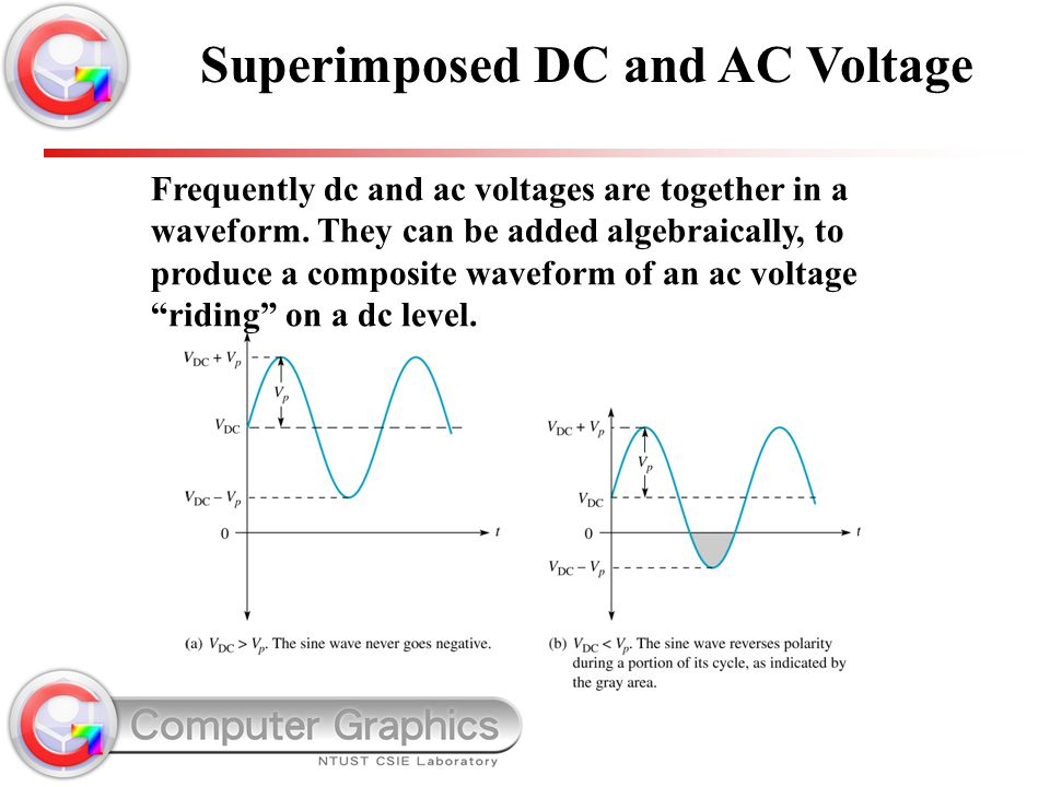"""Frequently dc and ac voltages are together in a waveform. They can be added algebraically, to produce a composite waveform of an ac voltage """"riding"""" o"""