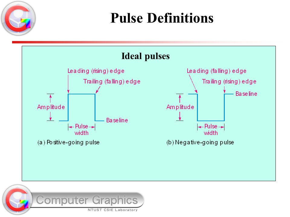 Ideal pulses Pulse Definitions