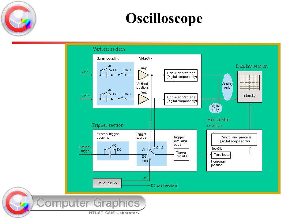 © Copyright 2007 Prentice-Hall Oscilloscope