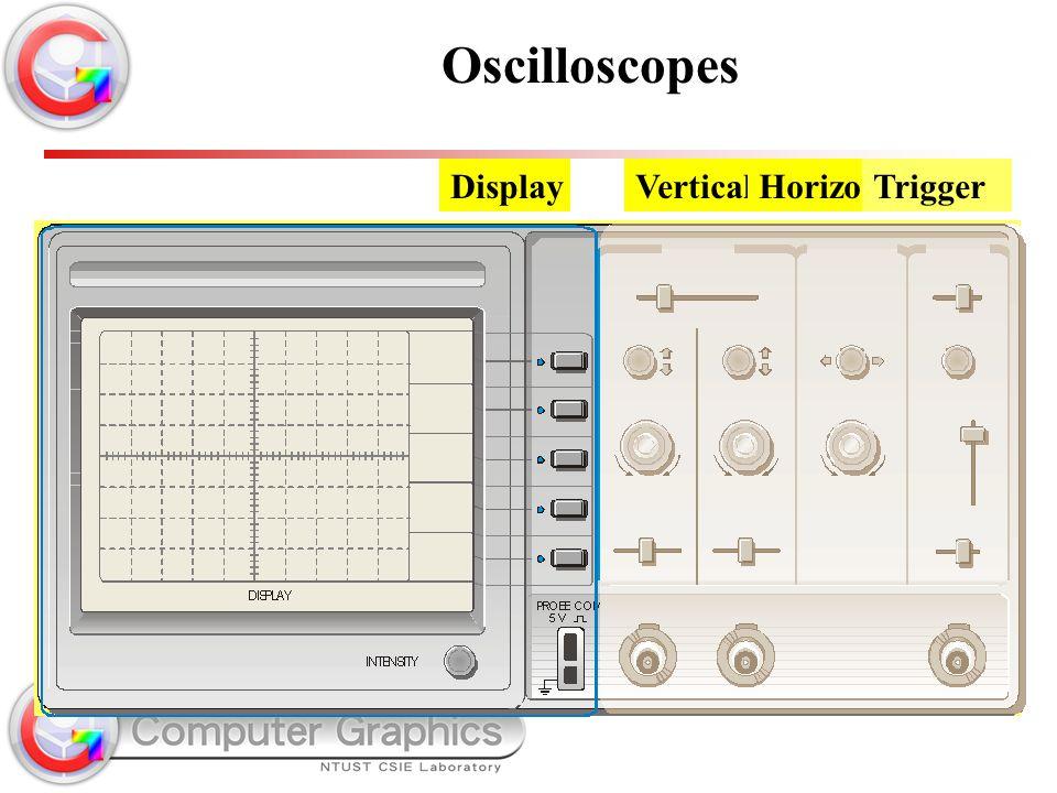 VerticalHorizontalTriggerDisplay Oscilloscopes
