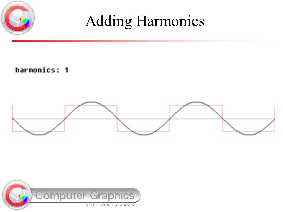Adding Harmonics