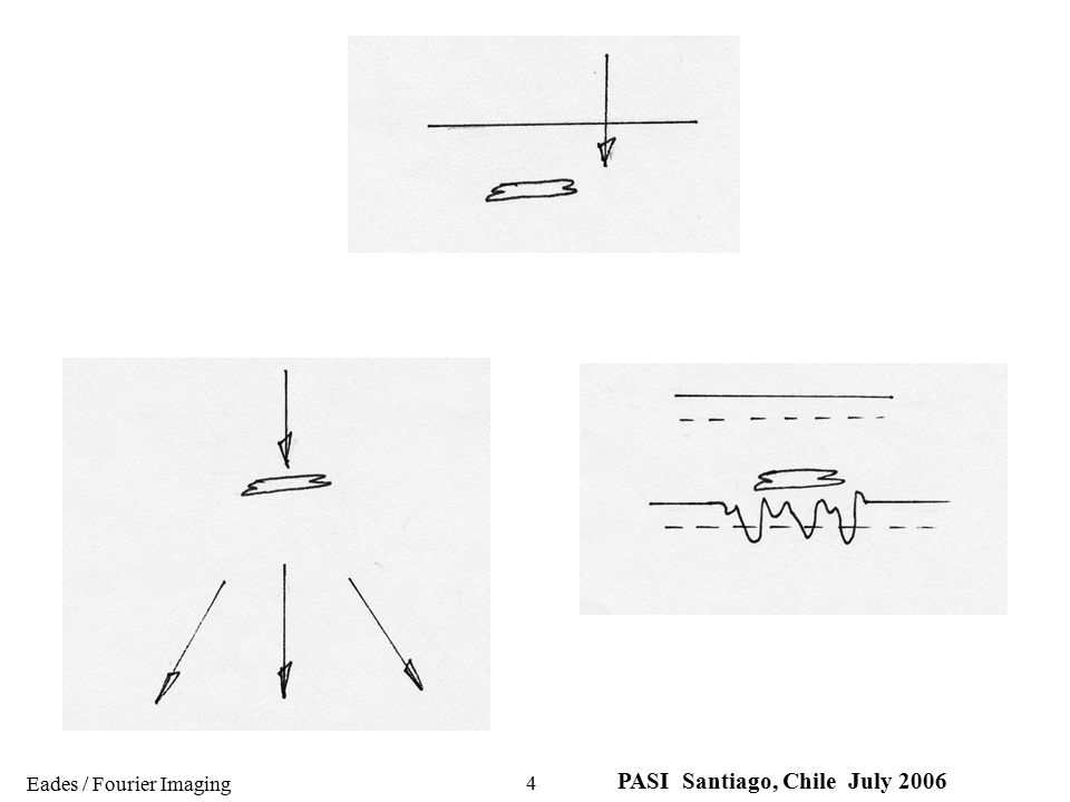 Eades / Fourier Imaging PASI Santiago, Chile July 2006 15 This analysis tells us that a sine modulation - produced by the sample - with a period d, will produce scattered beams at angles  where d and  are related by 2d sin  we have seen this before