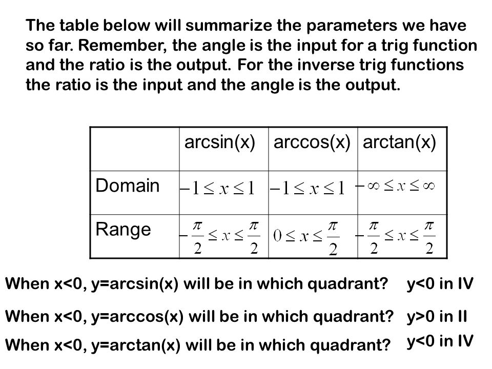 The table below will summarize the parameters we have so far. Remember, the angle is the input for a trig function and the ratio is the output. For th