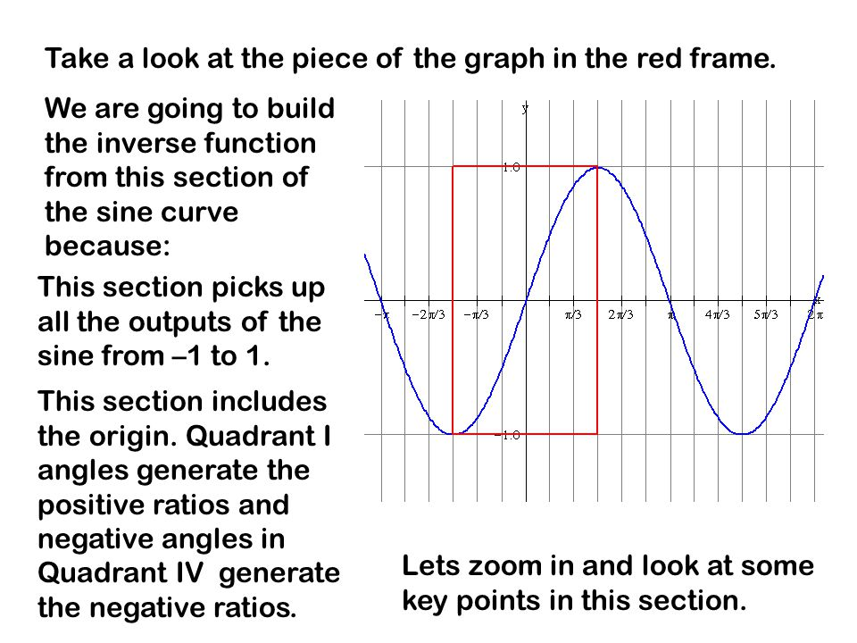 Take a look at the piece of the graph in the red frame. We are going to build the inverse function from this section of the sine curve because: This s