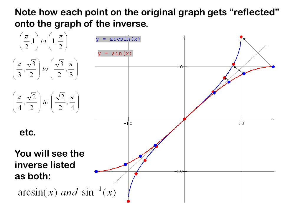 "Note how each point on the original graph gets ""reflected"" onto the graph of the inverse. etc. You will see the inverse listed as both:"