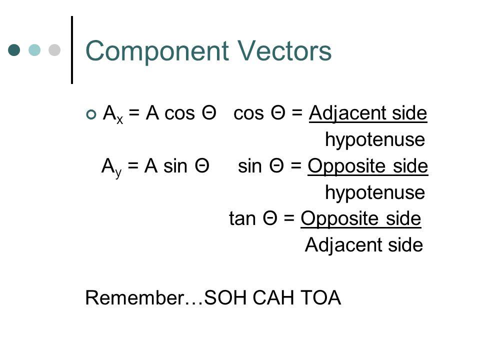 Vector Components 150 N Horizontal component Vertical component AyAy AxAx A Θ A x =horizontal component of vector A A y =vertical component of vector A
