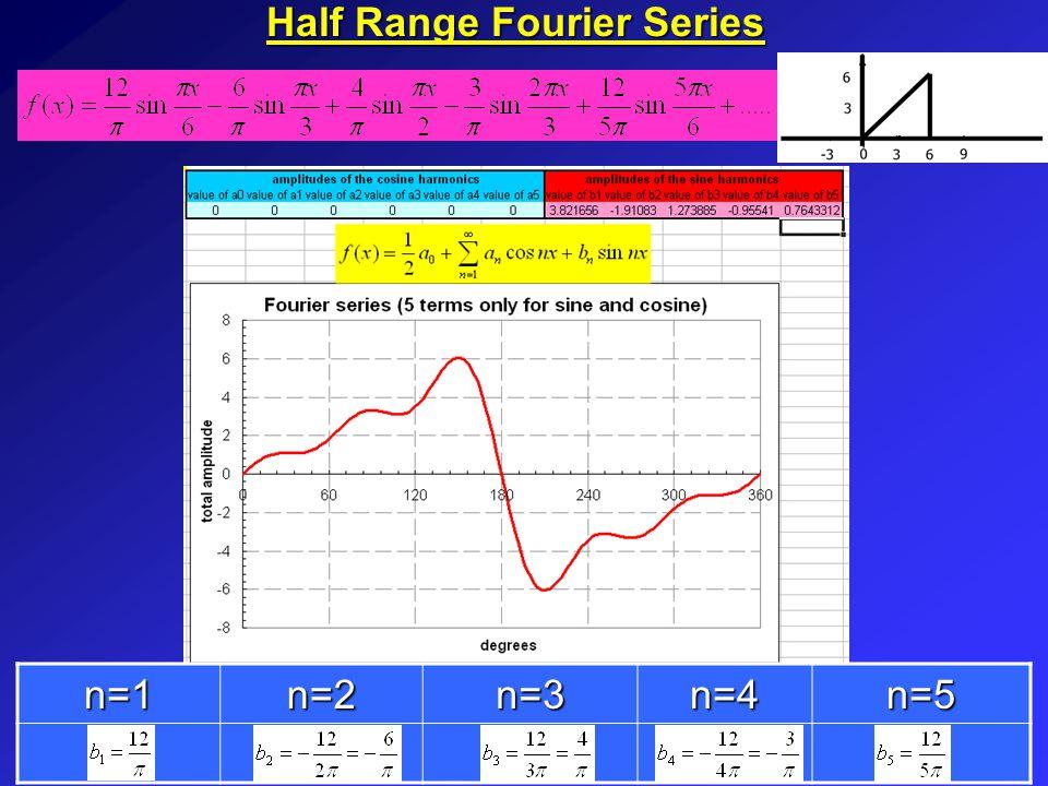 Half Range Fourier Series n=1n=2n=3n=4n=5