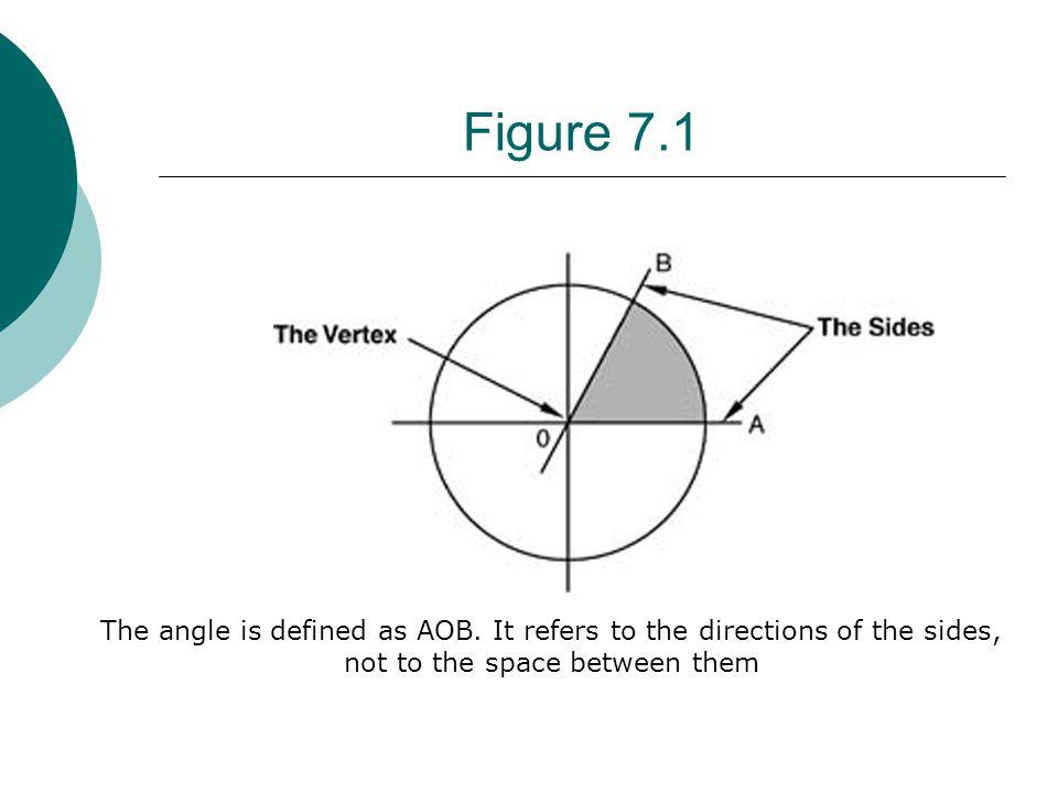 Angle (cont')  Right angle – one-fourth of circle or one quadrant  Acute angle - an angle measures less than 90 o  Obtuse angle - an angel measure more than 90 o  See figure 7.2
