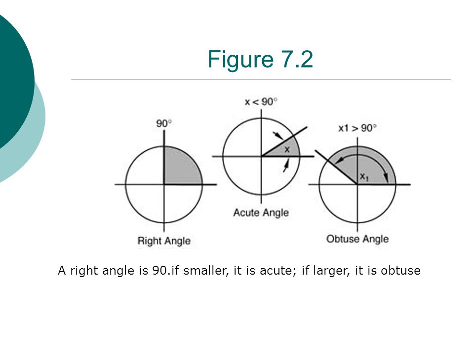Figure 7.14 The sine bar is a hypotenuse of triangle frozen in steel with a length selected to minimize computations